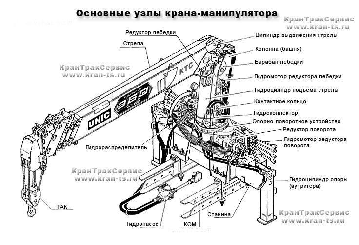 Инструкция по эксплуатации кранов манипуляторов